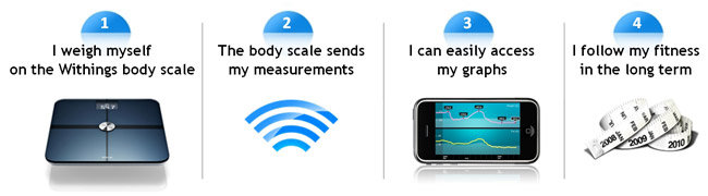 How the wi-fi body scale and fat monitor works